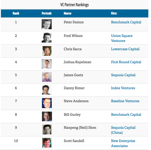 Top VCs, none with a Seattle address. Source: CB Insights