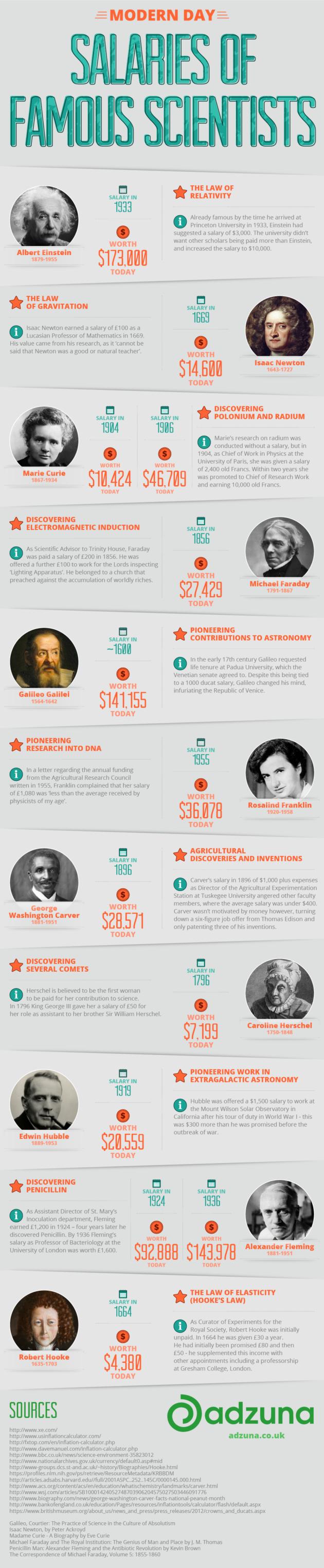 Image: Scientists' salaries