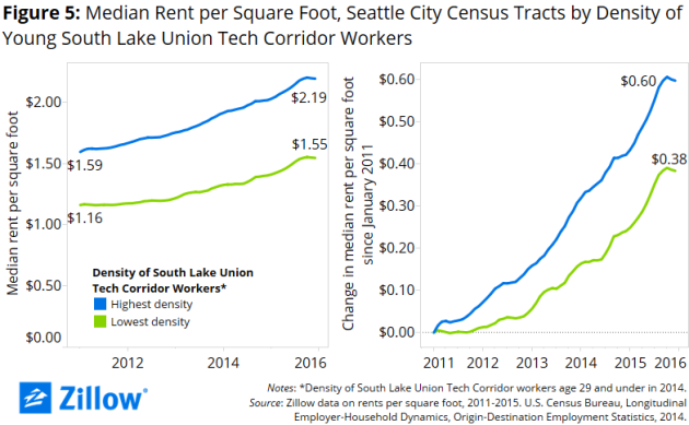 Seattle-Rents-by-Tech-Density-