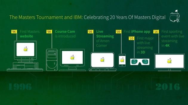 Photo via IBM.