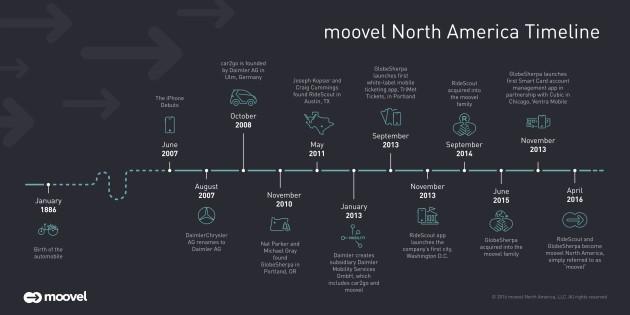 moovel's timeline. Image via moovel