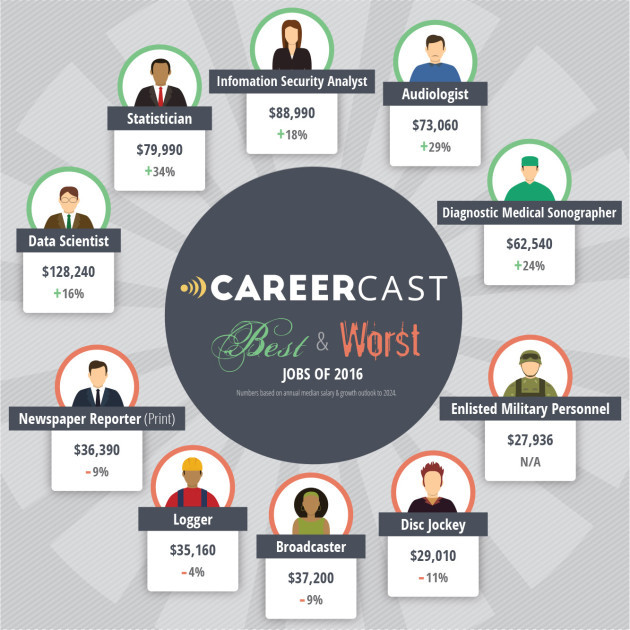 Graphic via CareerCast.