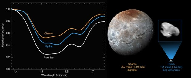 Charon and Hydra compared