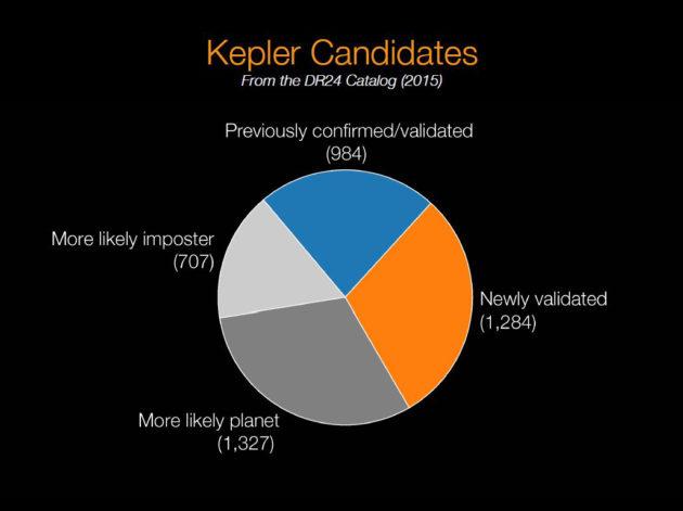 Kepler candidates