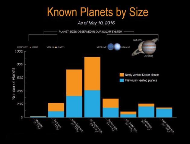 Kepler planet size distribution