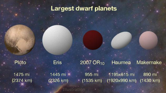 Image: Dwarf planets