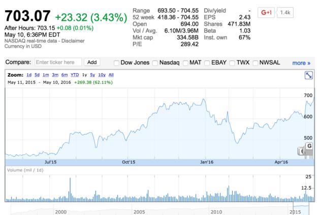 amazon stock reaches all