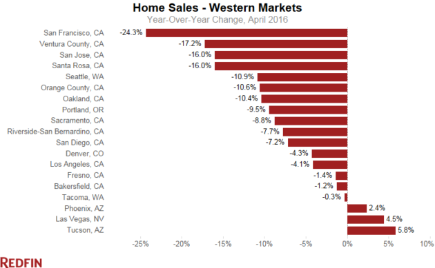 Redfin west sales