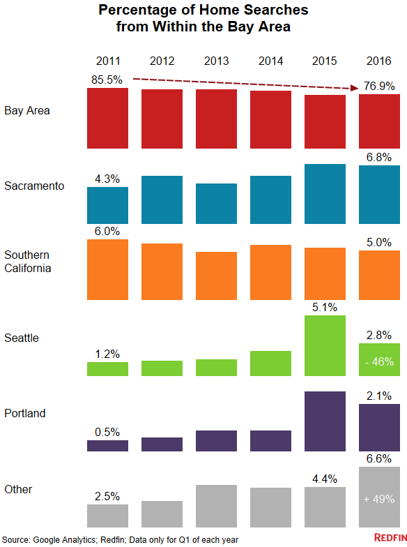 Only 2.8 percent of San Francisco Bay Area residents searching for homes on Redfin looked at Seattle, down from 5.1 percent last year. (Credit: Redfin)