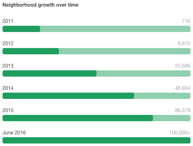 Nextdoor growth