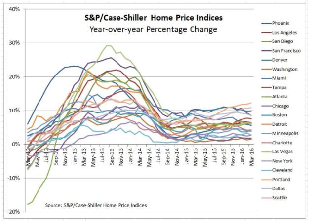 Housing data