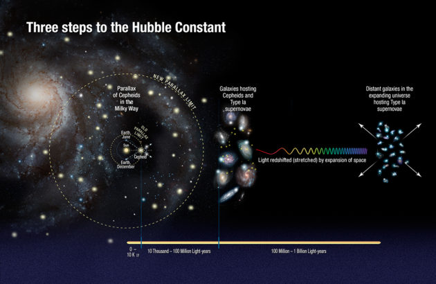 Illustration shows the three steps astronomers used to measure the universe's expansion rate to an unprecedented accuracy. (Credit: NASA, ESA, A. Feild (STScI), and A. Riess (STScI/JHU))
