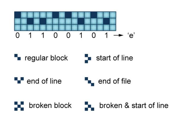 Coding scheme for atomic data storage
