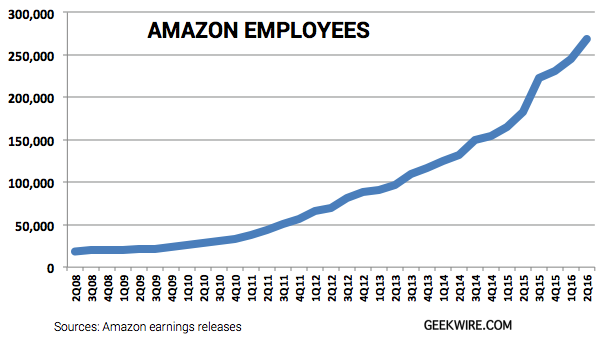 Amazon reaches new high of 268,900 employees — skyrocketing 47% in