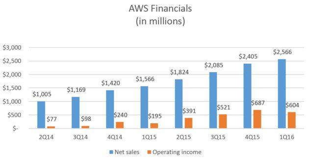 aws financials graph