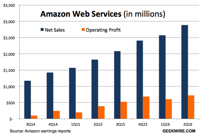 Amazon web services sales climb 58 hit new record of for Amazon sweden office