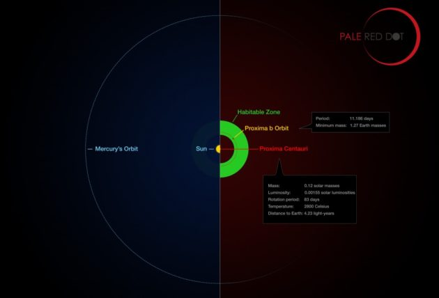 Habitable zone for Proxima Centauri b