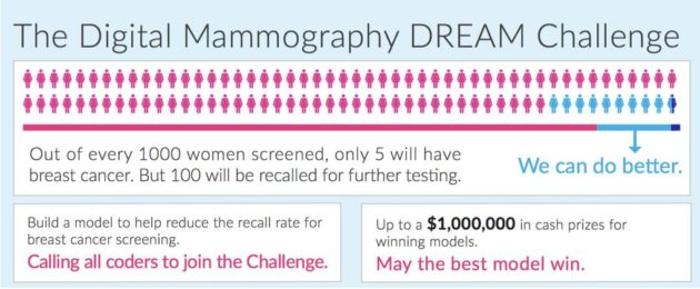Current breast-cancer screening methods result in too many false positives, causing unnecessary anxiety and additional testing, and creating additional cost to the healthcare system. (Digital Mammography DREAM Challenge)