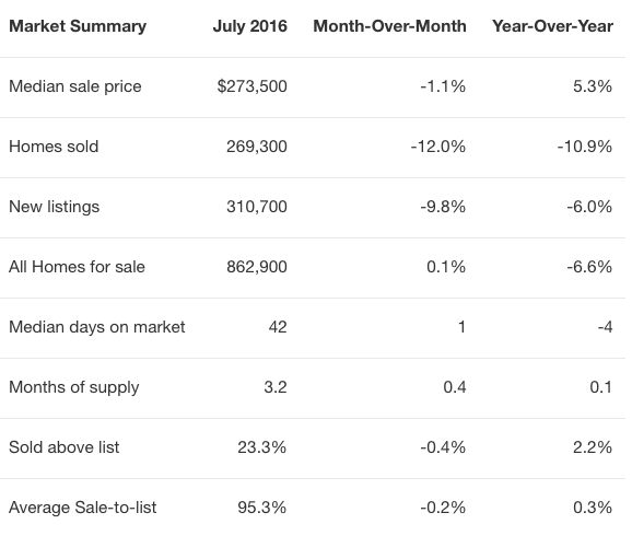 Home_Sales_Fell_11_Percent_in_July__but_There's_Good_Reason_Not_to_Panic_-__Redfin