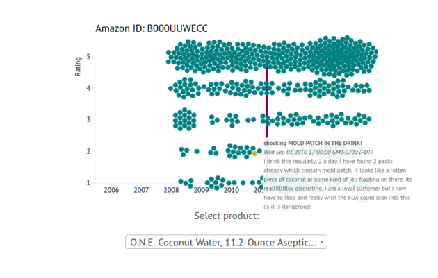 The team's interactive display shows the number of ratings for a product over time. The red bar allows readers to compare reviews to the FDA recall of the product. Screenshot: