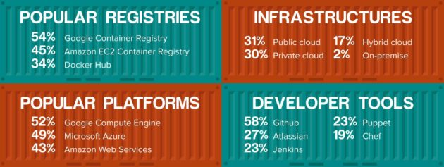 ss containers infographic from shippable