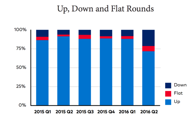 Down rounds increased substantially in Q2 of 2016, signaling warnings for the startup market. Source: Cooley