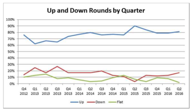 Down rounds are creeping up again. Source: WSGR
