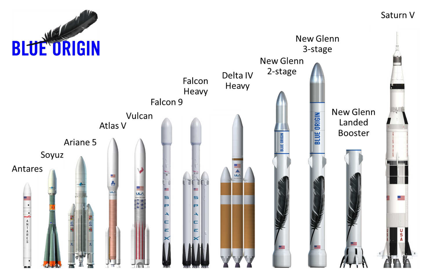 Blue Origin Announces Huge Heavy Lift Rocket to Rival SpaceX's Falcon 9