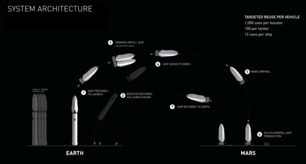 Image: Mars mission architecture