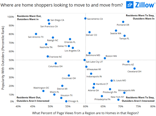 Zillow move search