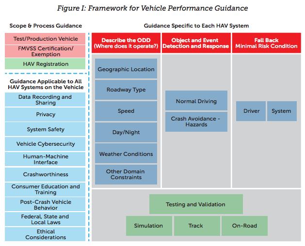 Autonomous vehicles framework