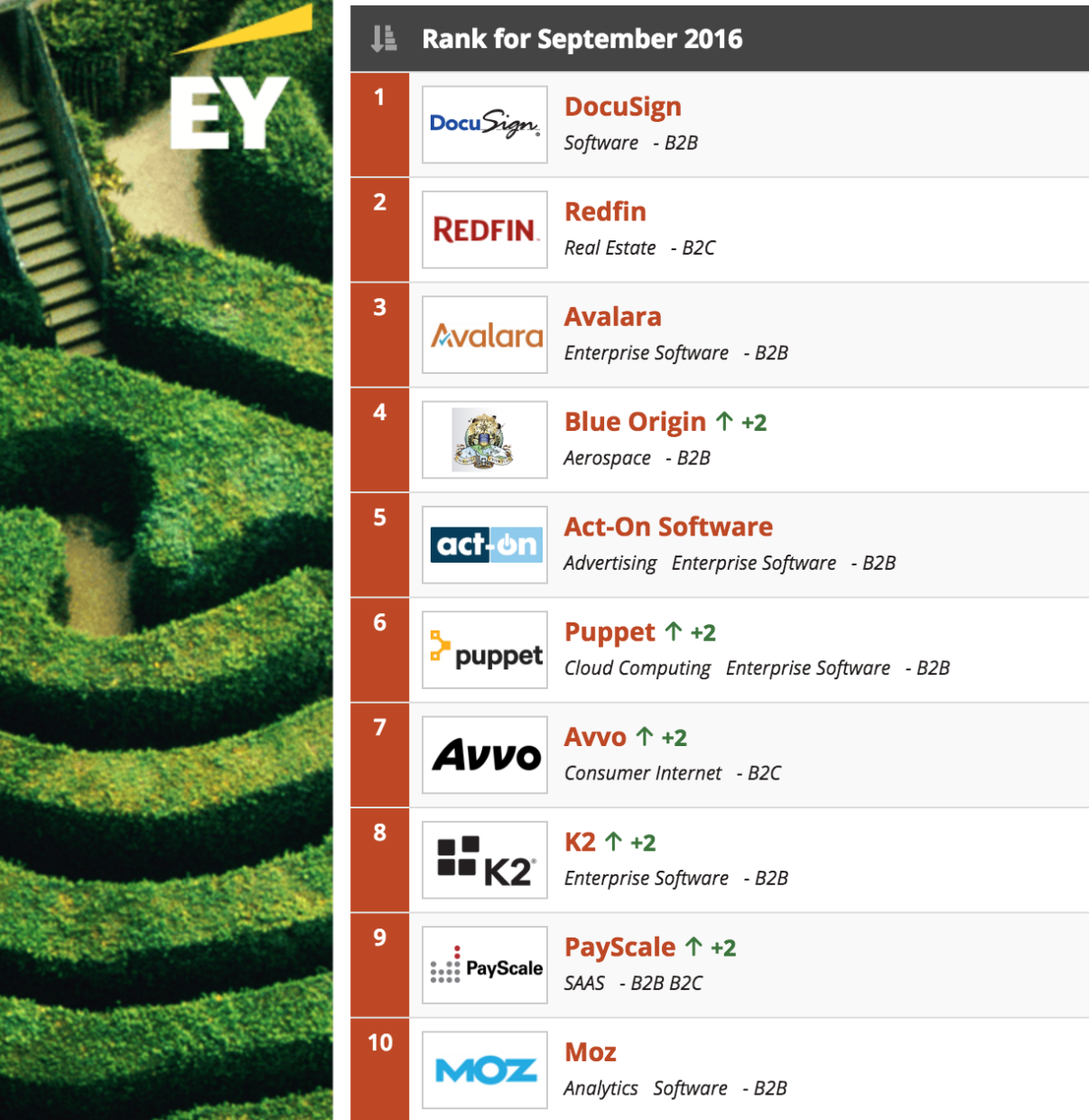 Geekwire 200 september update a long awaited shakeup in the top 5 geekwire 200 september update a long awaited shakeup in the top 5 as apptio goes public geekwire biocorpaavc Image collections