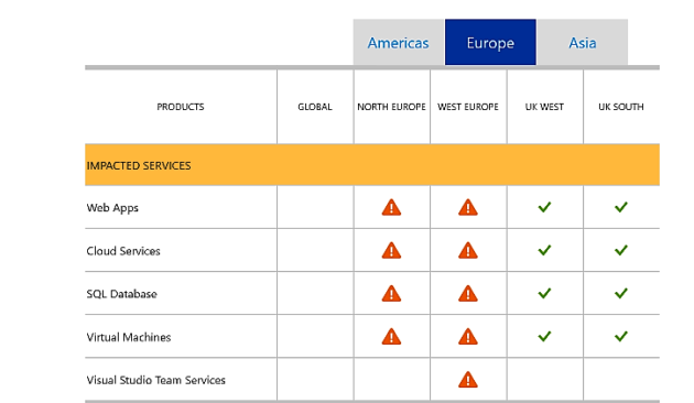azure-outages
