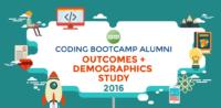 Coding Bootcamp study