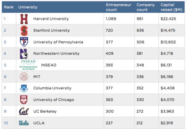 Top 10 universities for VC-backed MBAs.
