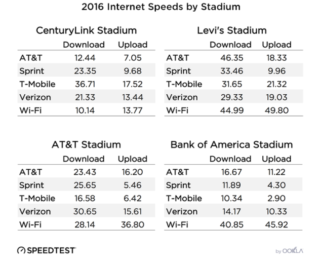 Speedtest stadiums