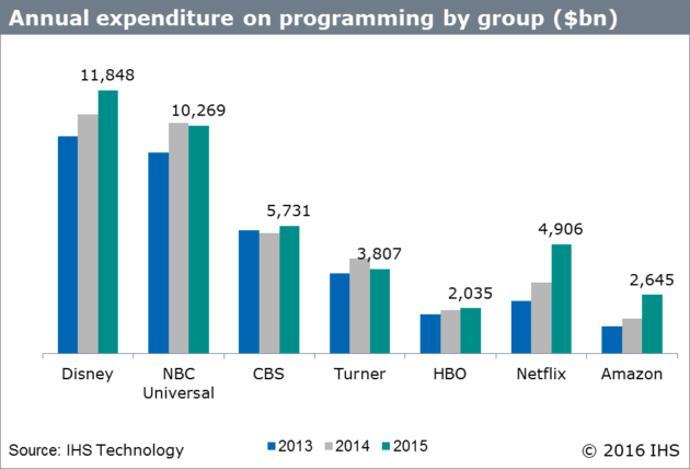 annual-expenditure-on-programming-by-group
