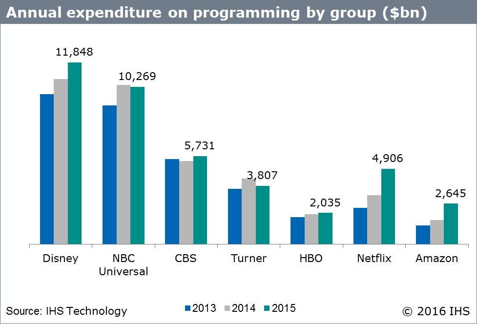 Amazon And Netflix Challenge Major Tv Networks In Spending
