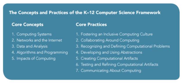 k-12-concepts-practices