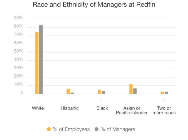 Redfin diversity