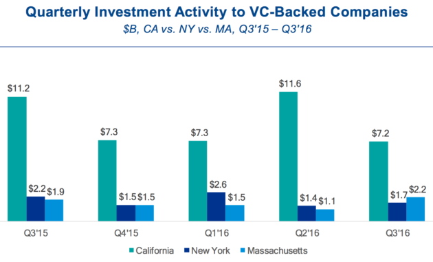 Venture capital investments in California, Massachusetts and New York.
