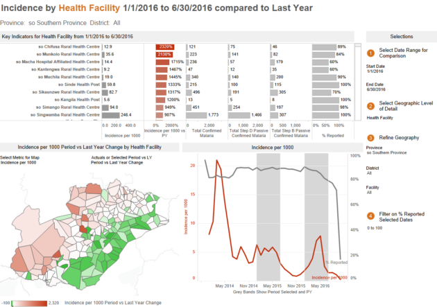 This Tableau viz compares data for malaria incidents from a period of time in 2016 to the same period in the previous year. Data like this can help public health officials identify potential hotspots that may need more resources and increased efforts. Image: PATH.