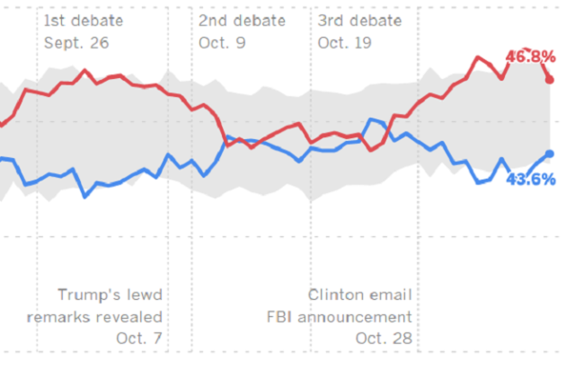 Los Angeles Times poll