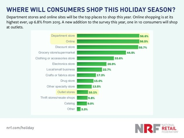 2016-holiday-shopping-forecast-12-1024