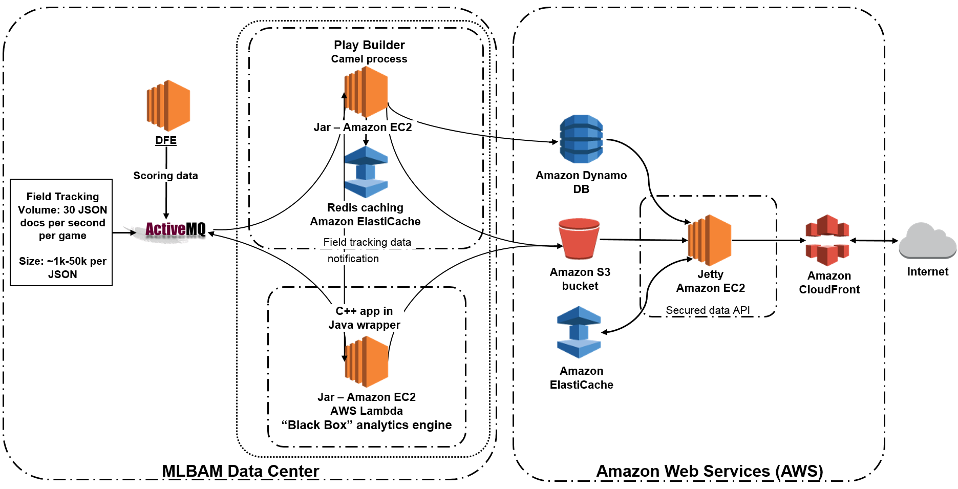 Here's why you're seeing the Amazon Web Services logo ...