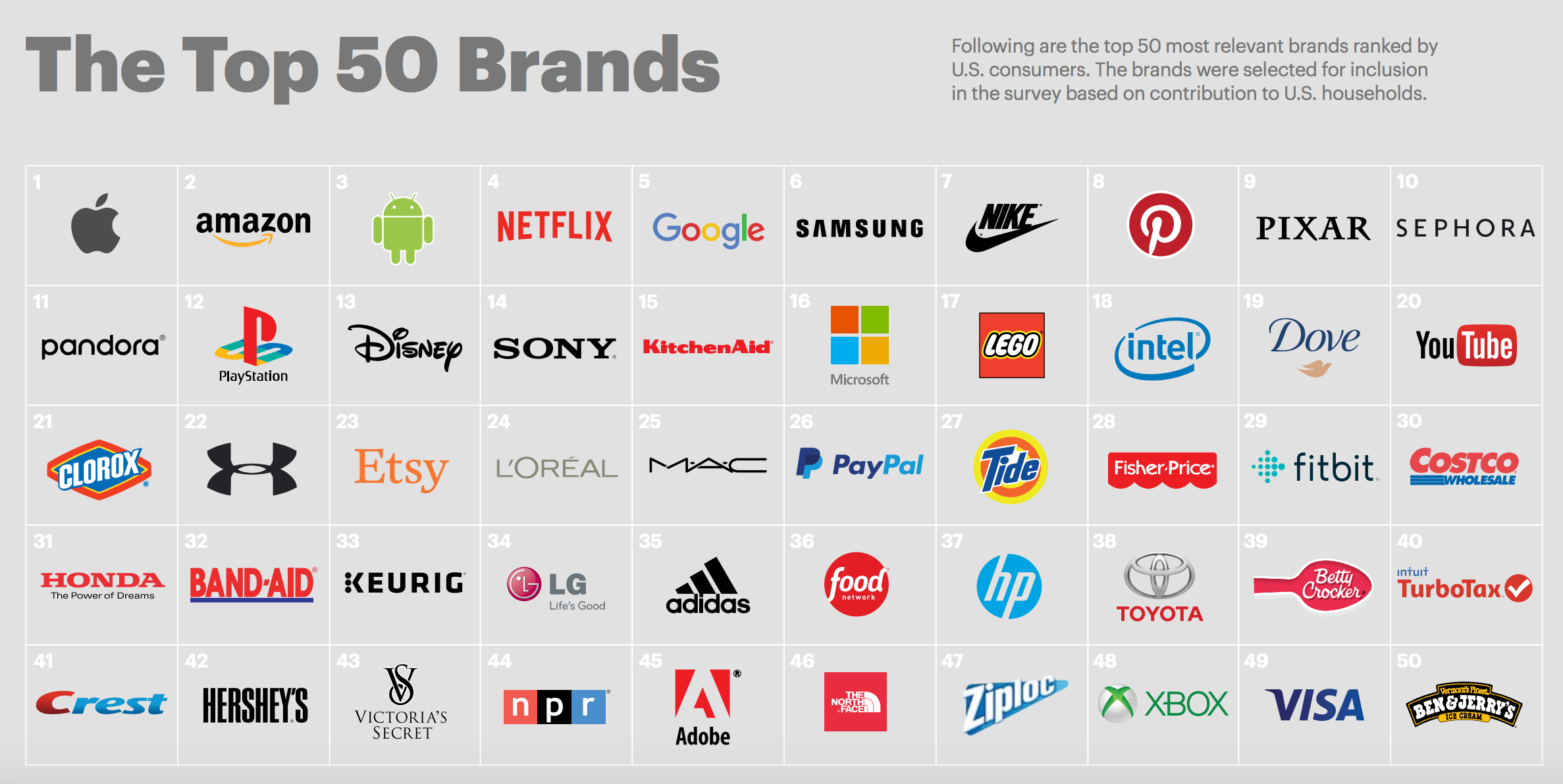 Image result for biggest brands 2017