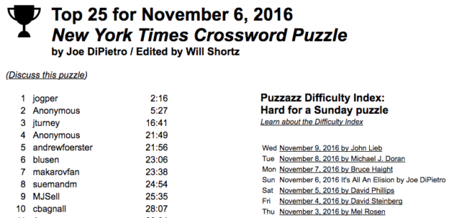 photo regarding Printable Ny Times Crossword Puzzles identified as How demanding is The Fresh York Instances crossword? Startup reveals