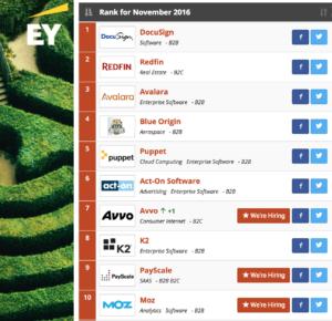GeekWire-200-top-10