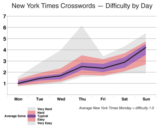 nyt-difficulty-by-day