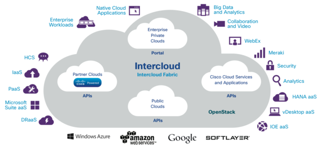 cisco cloud